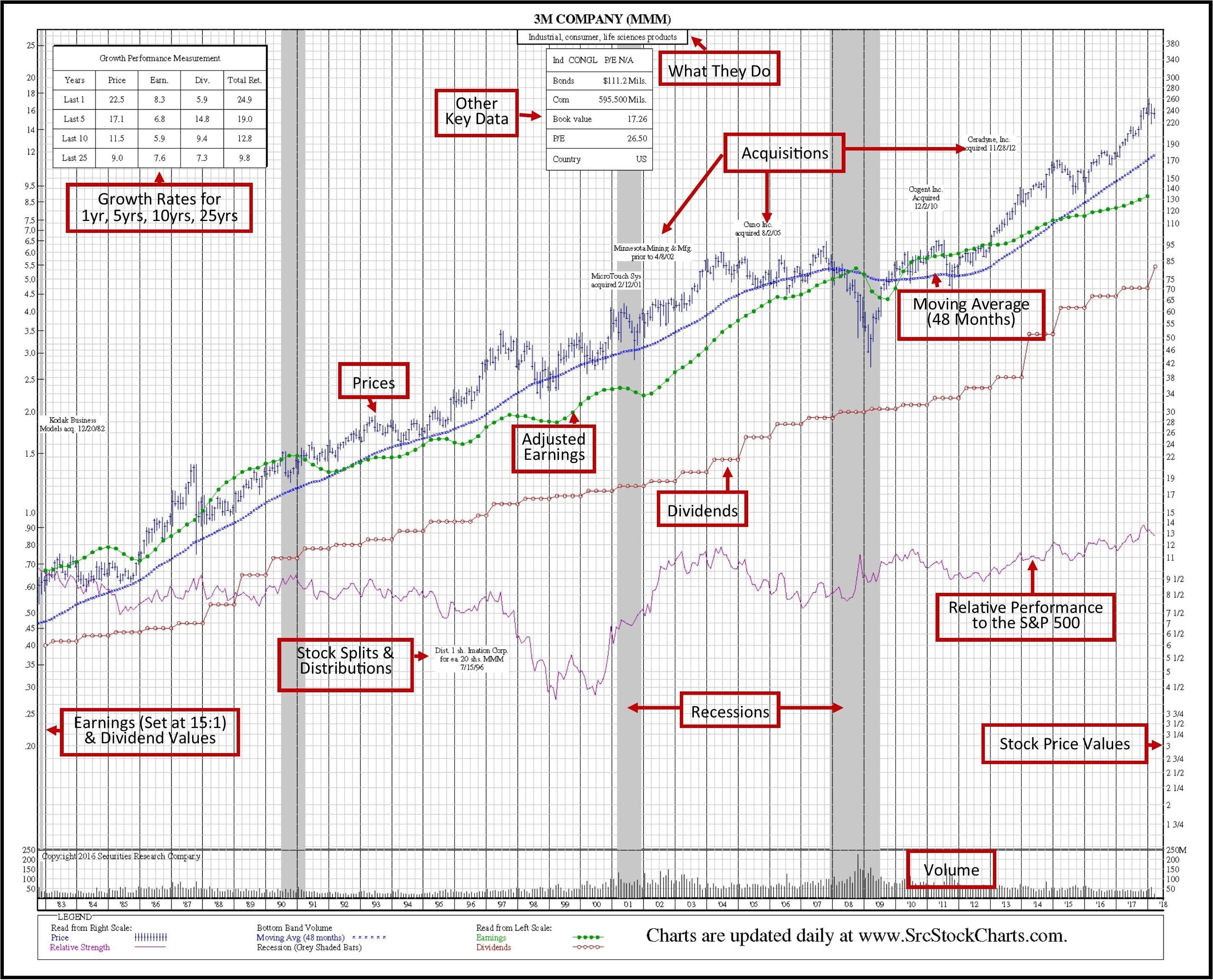 SRC Green Book 35-Year Historical Stock Chart