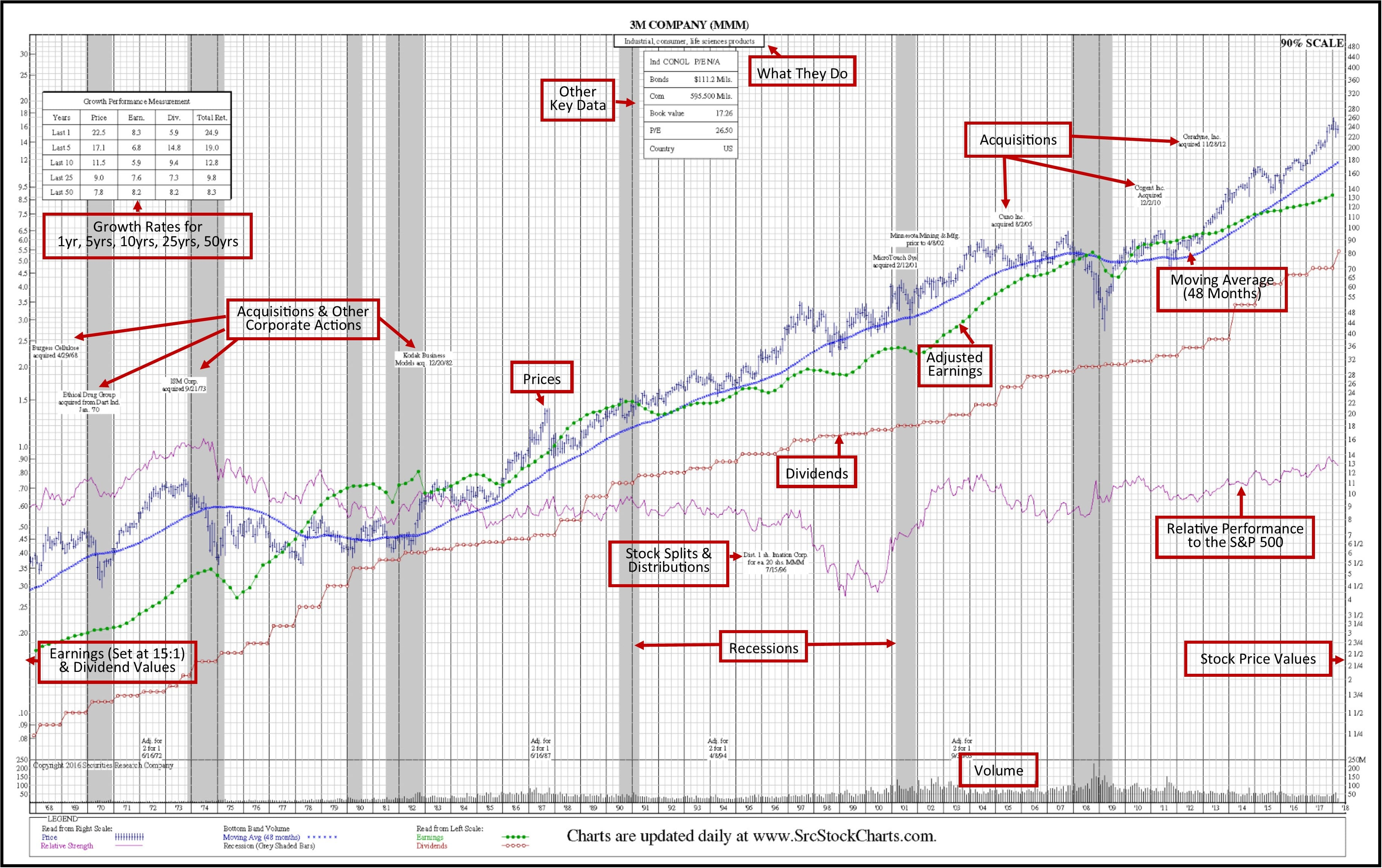 SRC Book 50-Year Stock Charts 50-Year Stock Chart