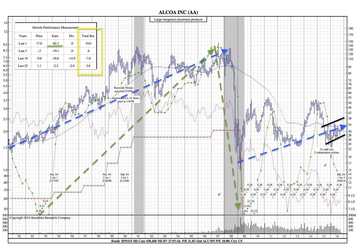 AA 25-Year Chart
