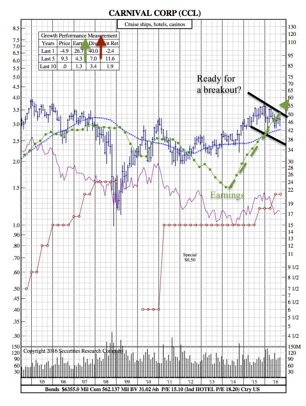 CCL 12-Year Chart