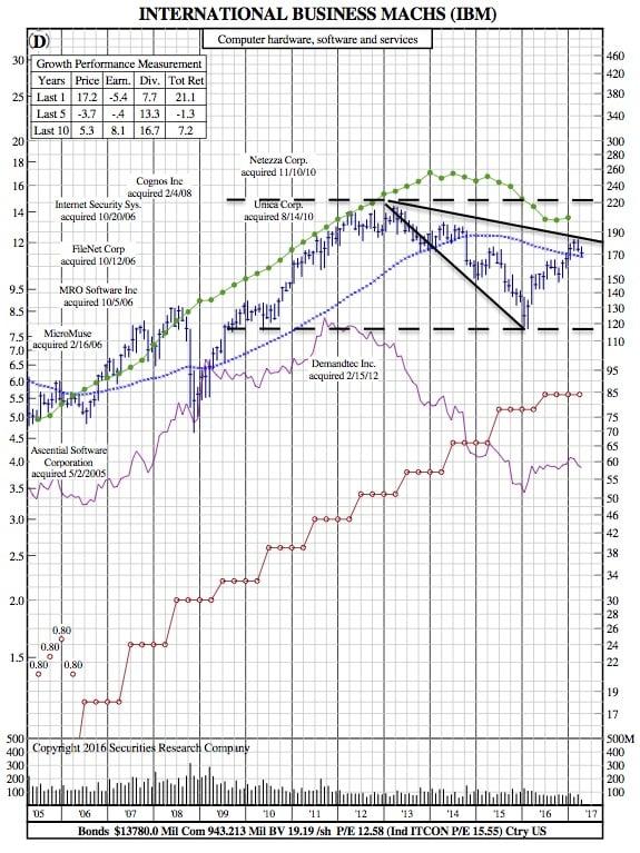 IBM 12-Year Chart