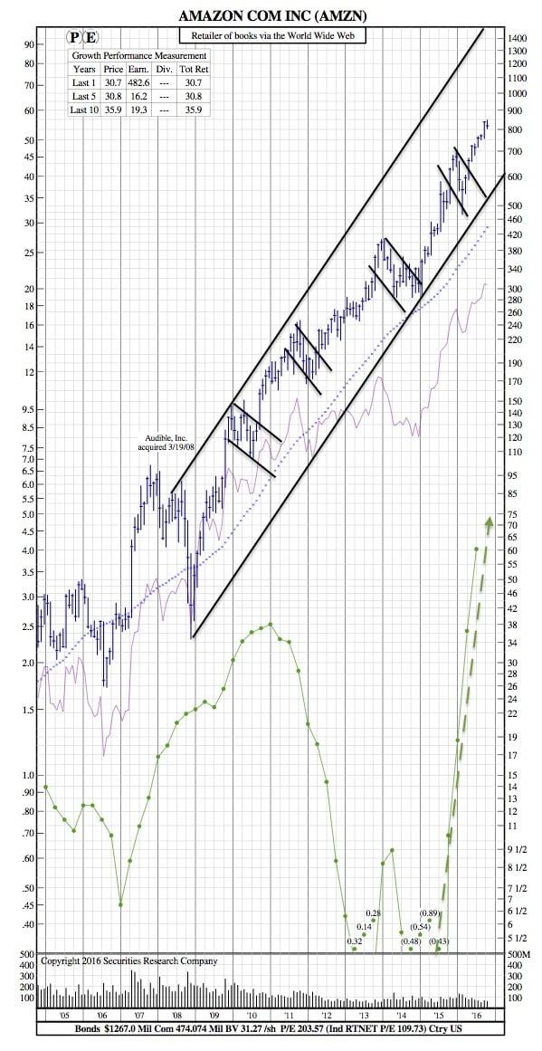 amzn-12-year-chart