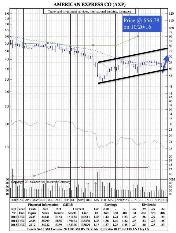 axp-21-month-chart