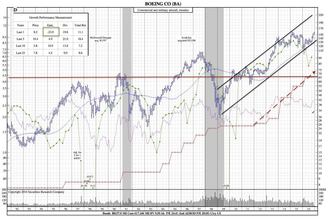 ba-25-year-chart