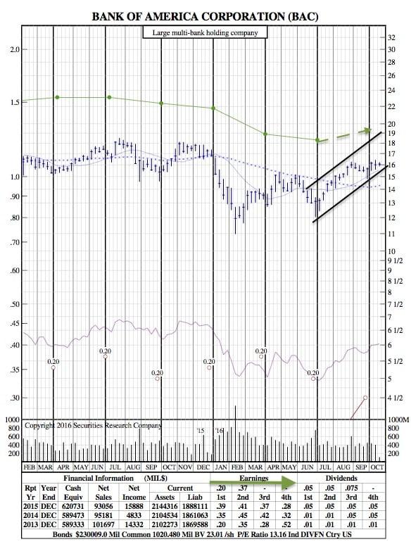 bac-21-month-chart