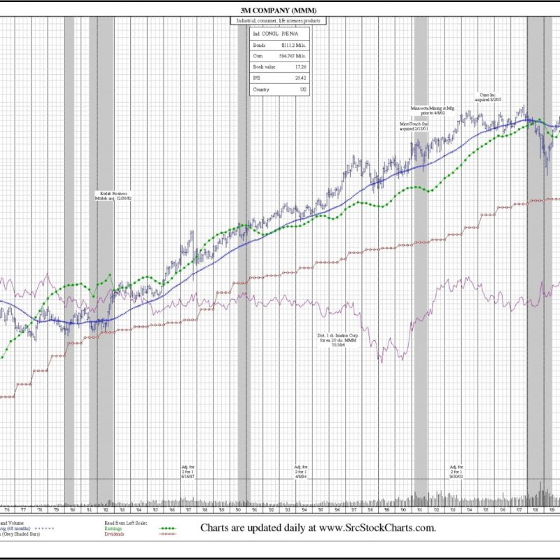 3M (MMM) 50-Year Chart. Price, earnings per share, dividends, volume, stock splits corporate actions.