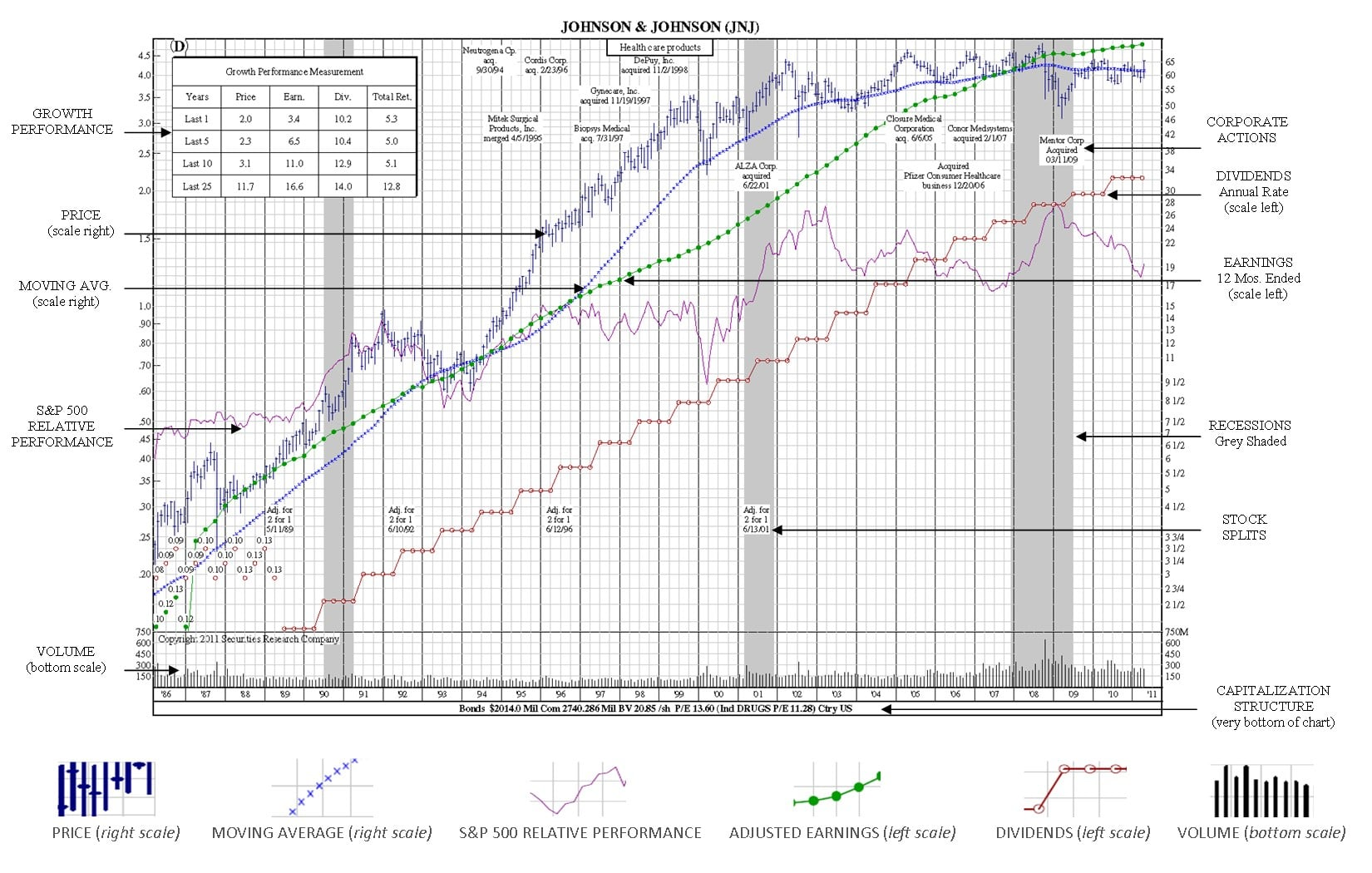 stock market terms jnj stockchart example