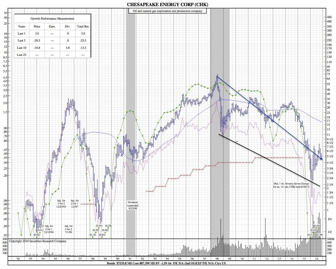 chk-25-year-chart