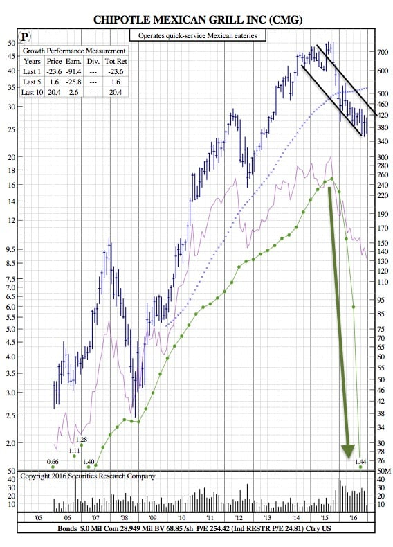 cmg-12-year-chart