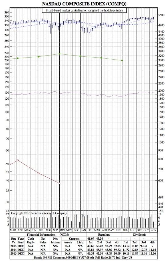compq-21-month-chart