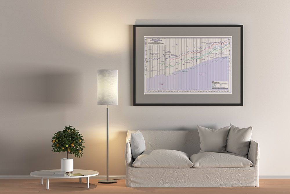 The 100-Year Dow Jones Stock Chart Poster Features the US GDP – Plus key economic data since 1906