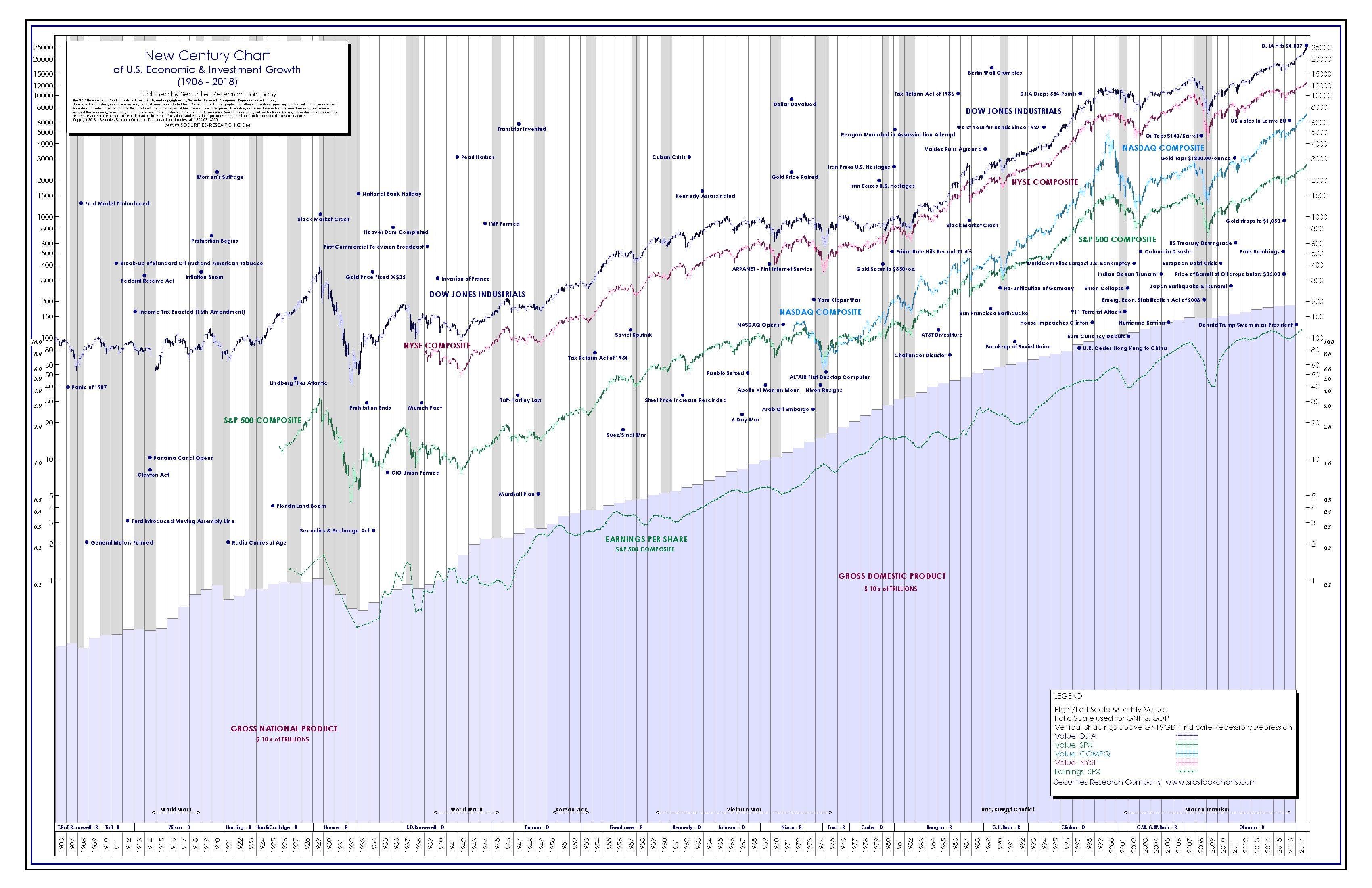 new century dow jones chart