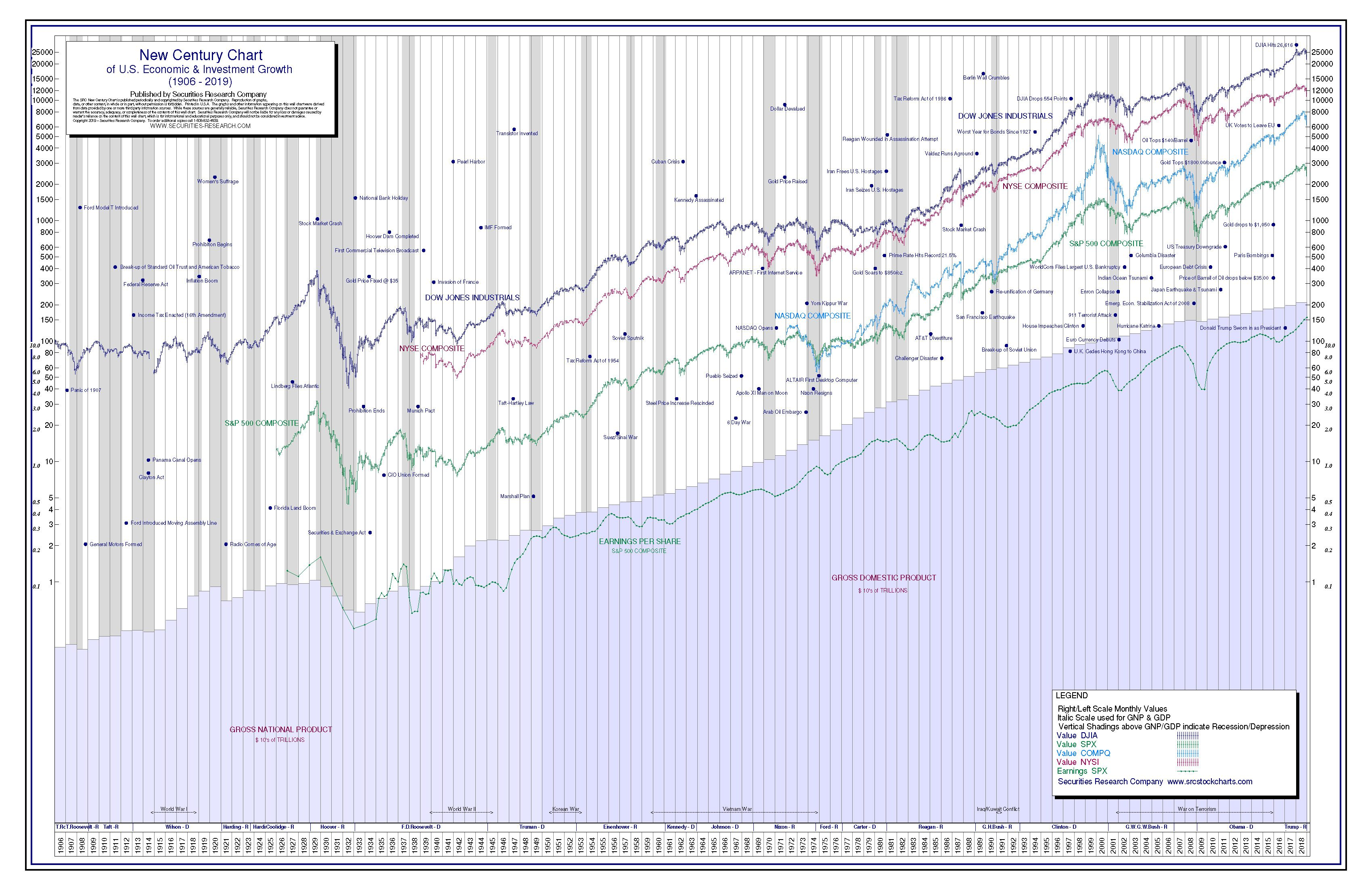 100-Year Century Chart featuring the Dow Jones Chart History & the US GDP