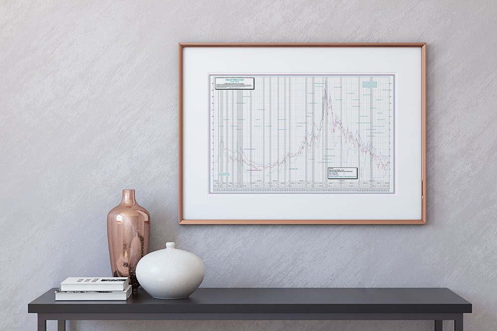 Historical Interest Rate Chart Poster