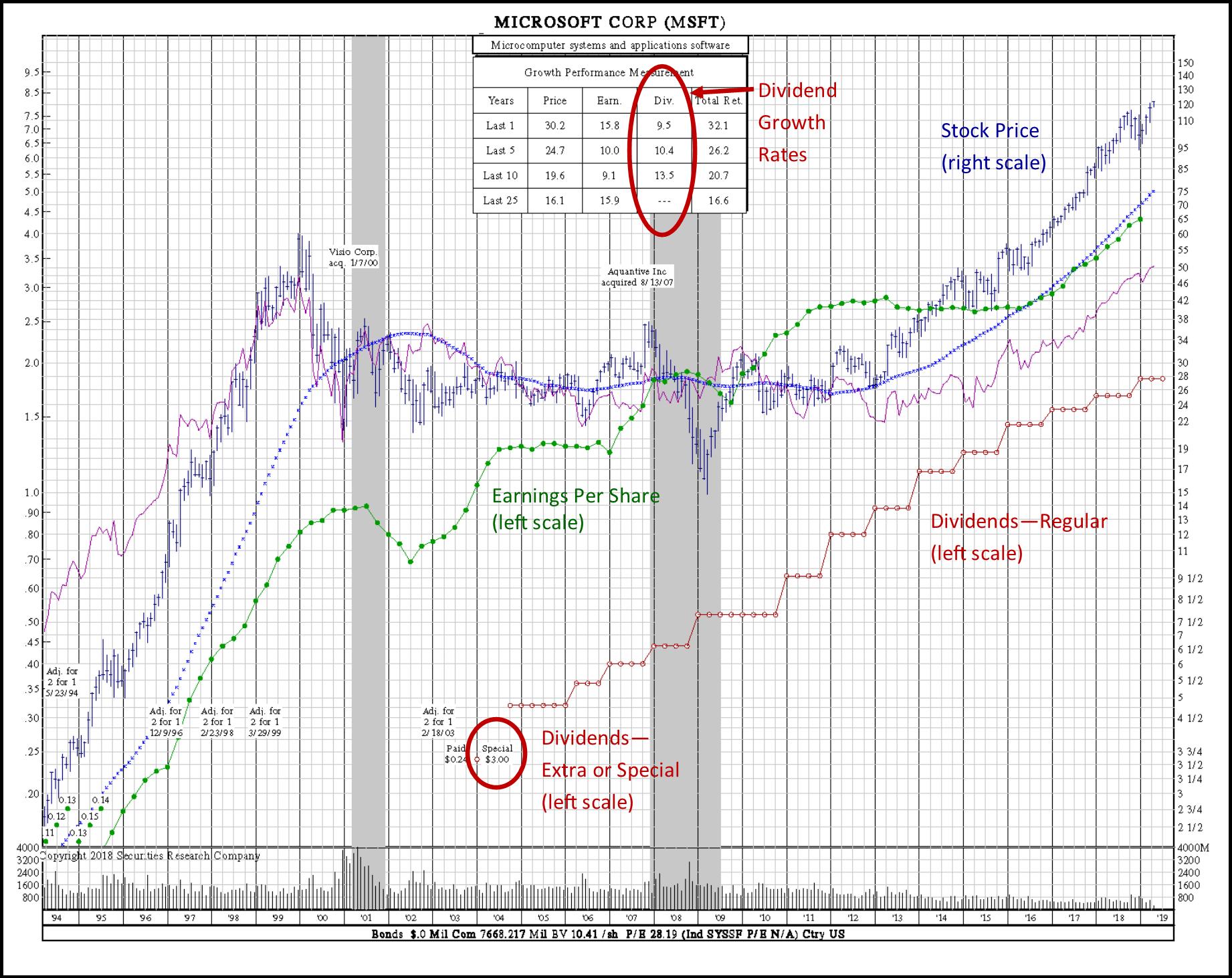 dividend stocks investing microsoft
