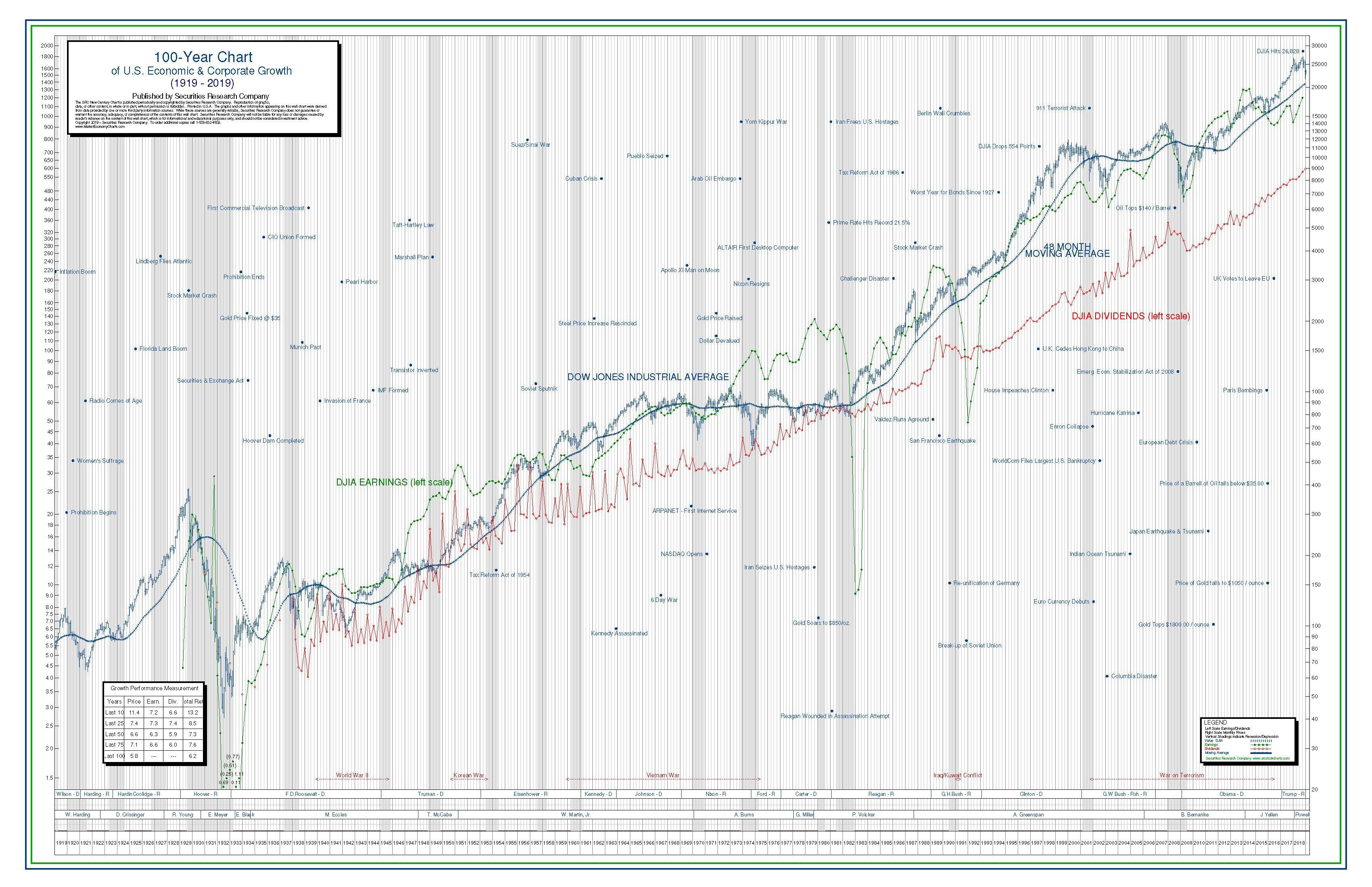 100-Year DJIA Chart History Poster