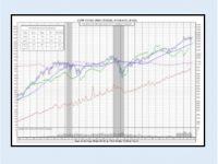 Dow Jones Industrial Average Chart 20-Years