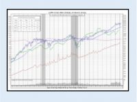 Dow Jones Chart History 25-Years