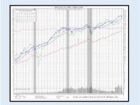 Dow Jones Industrial Average Chart 35-Years