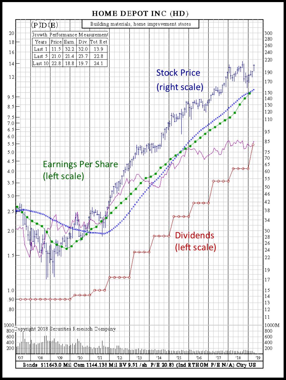 earnings per share dividend stock home depot