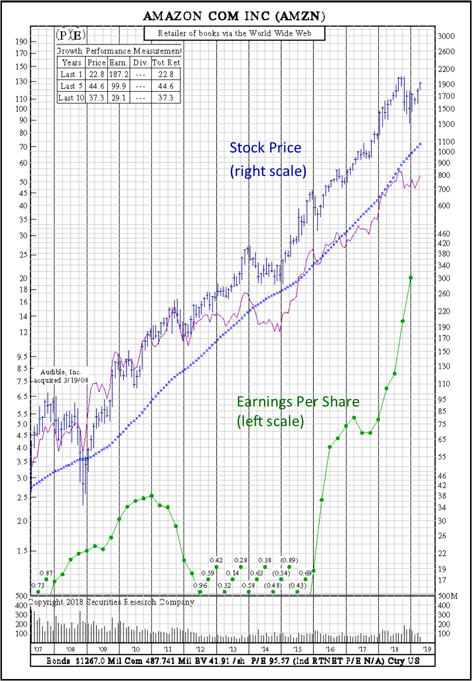 earnings per share growth stock amazon
