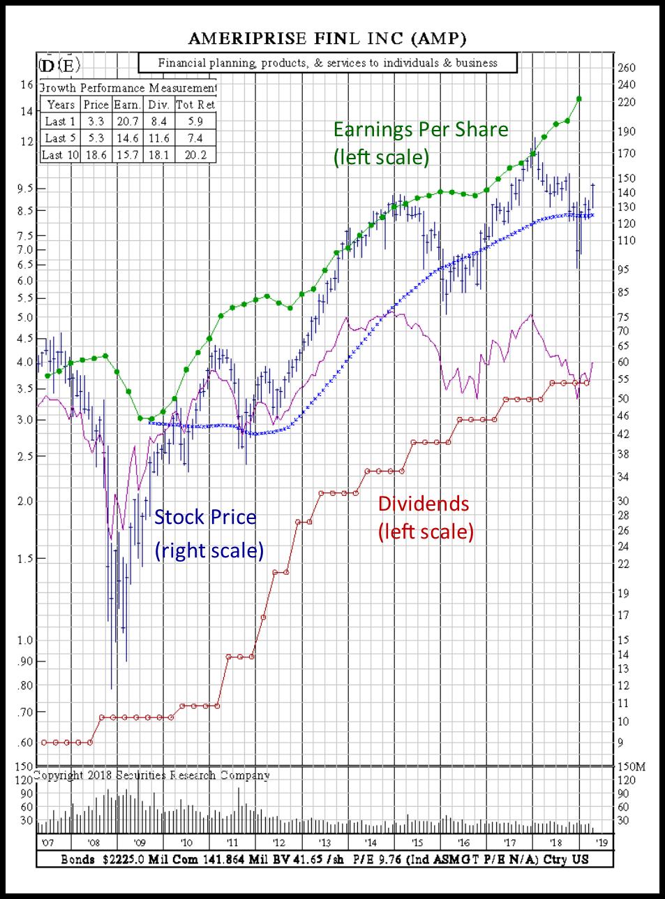 earnings per share value stock