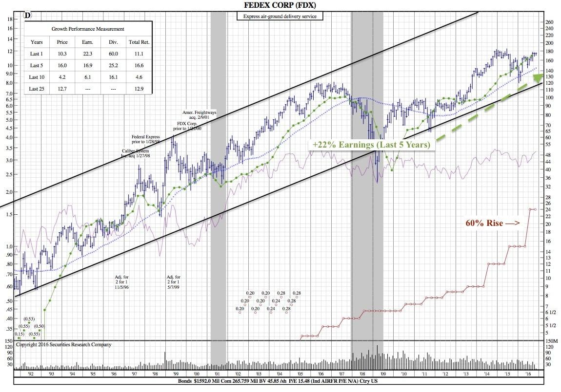 fedex-25-year-chart
