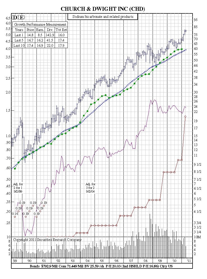 how to read stock charts growth chart