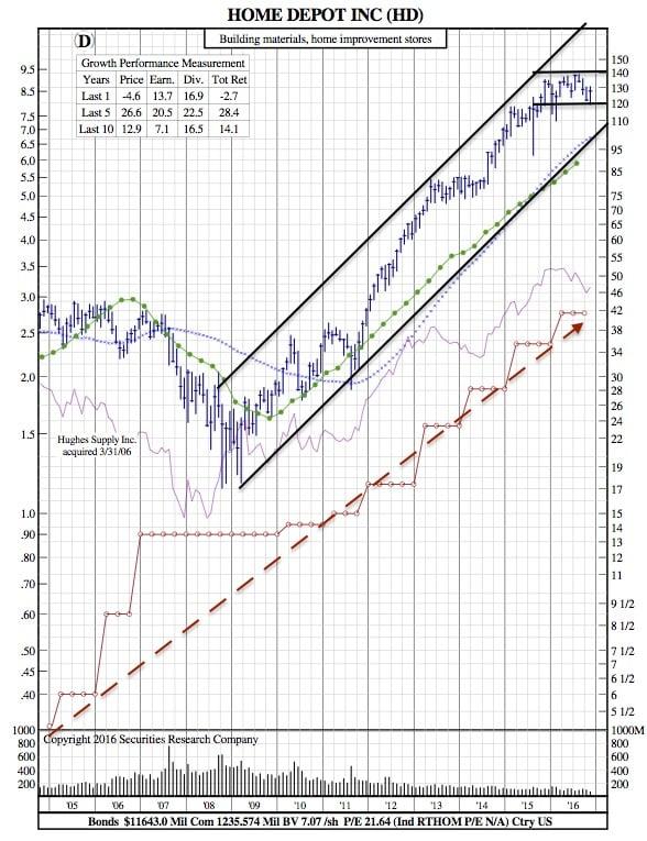 hd-12-year-chart