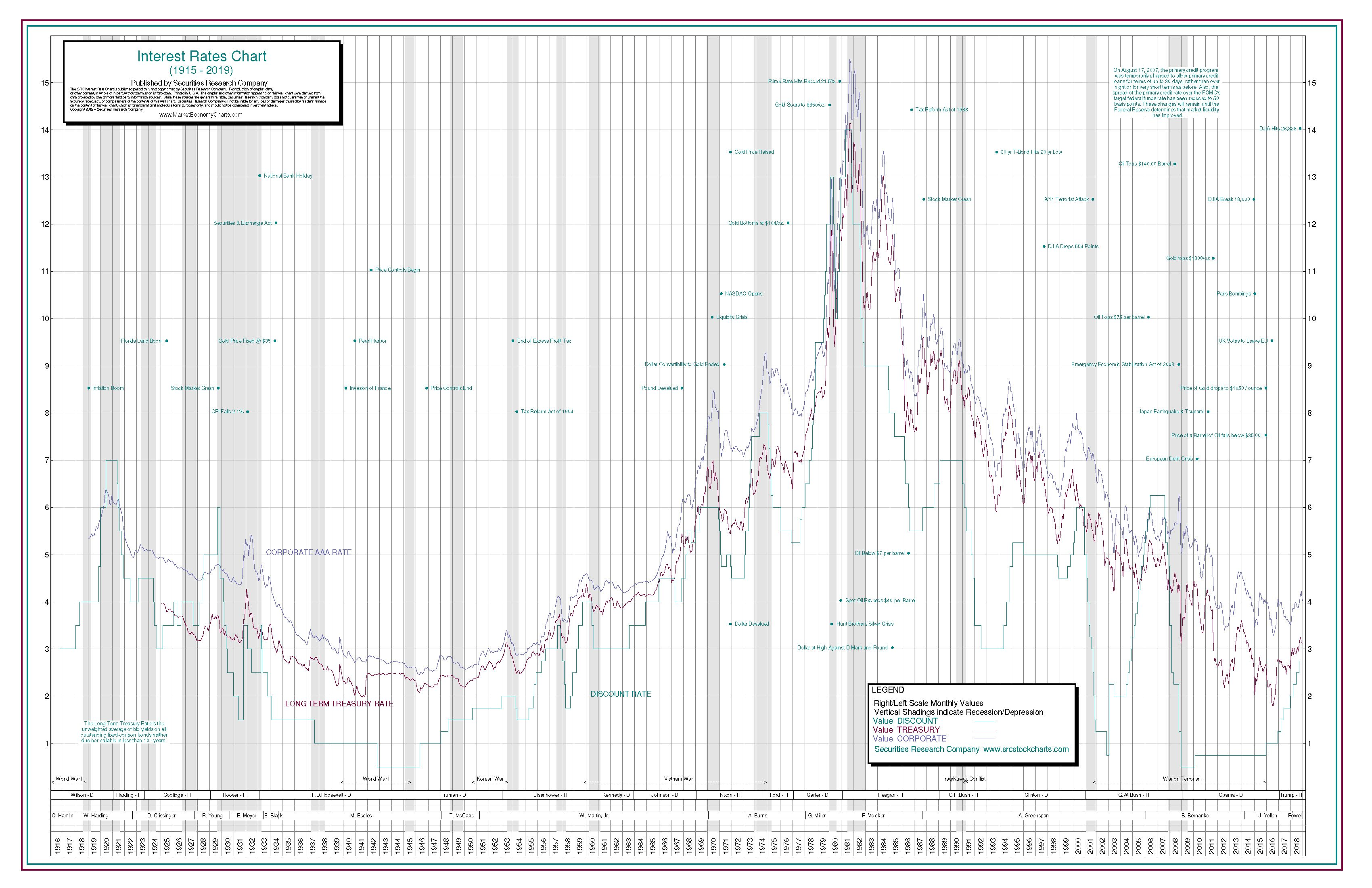 Historical Interest Rate Chart