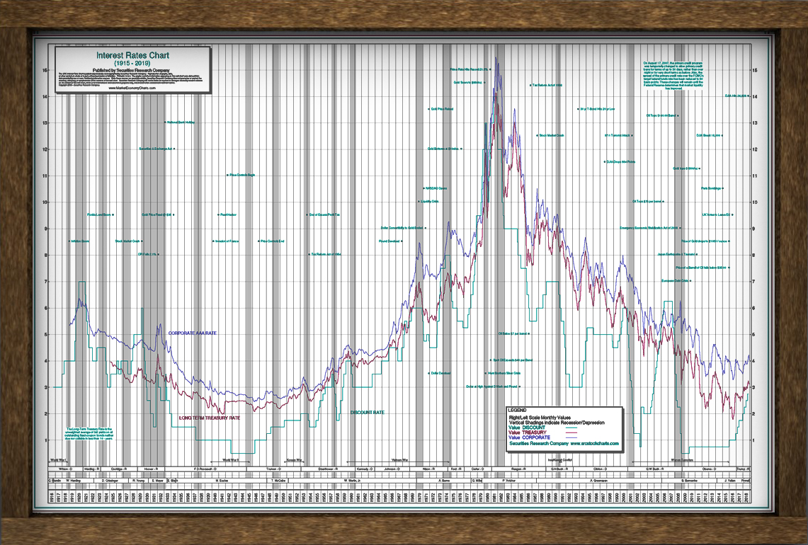 The Interest Rates Chart Poster – Since 1915