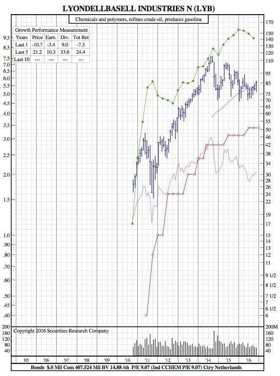 lyb-12-year-chart