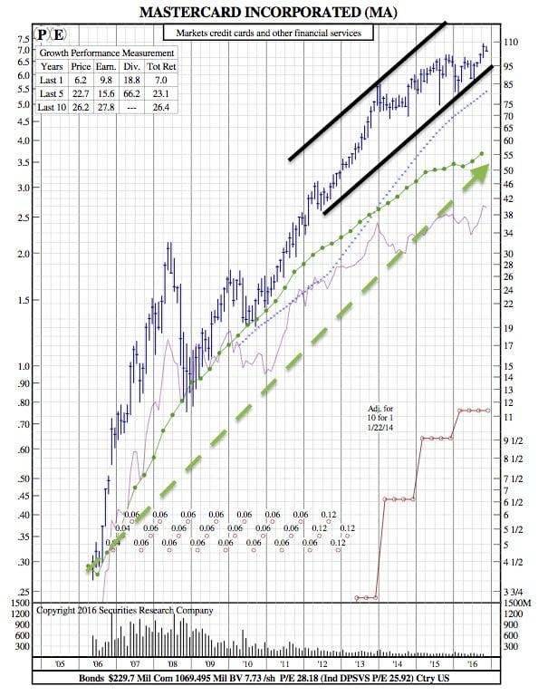 ma-12-year-chart