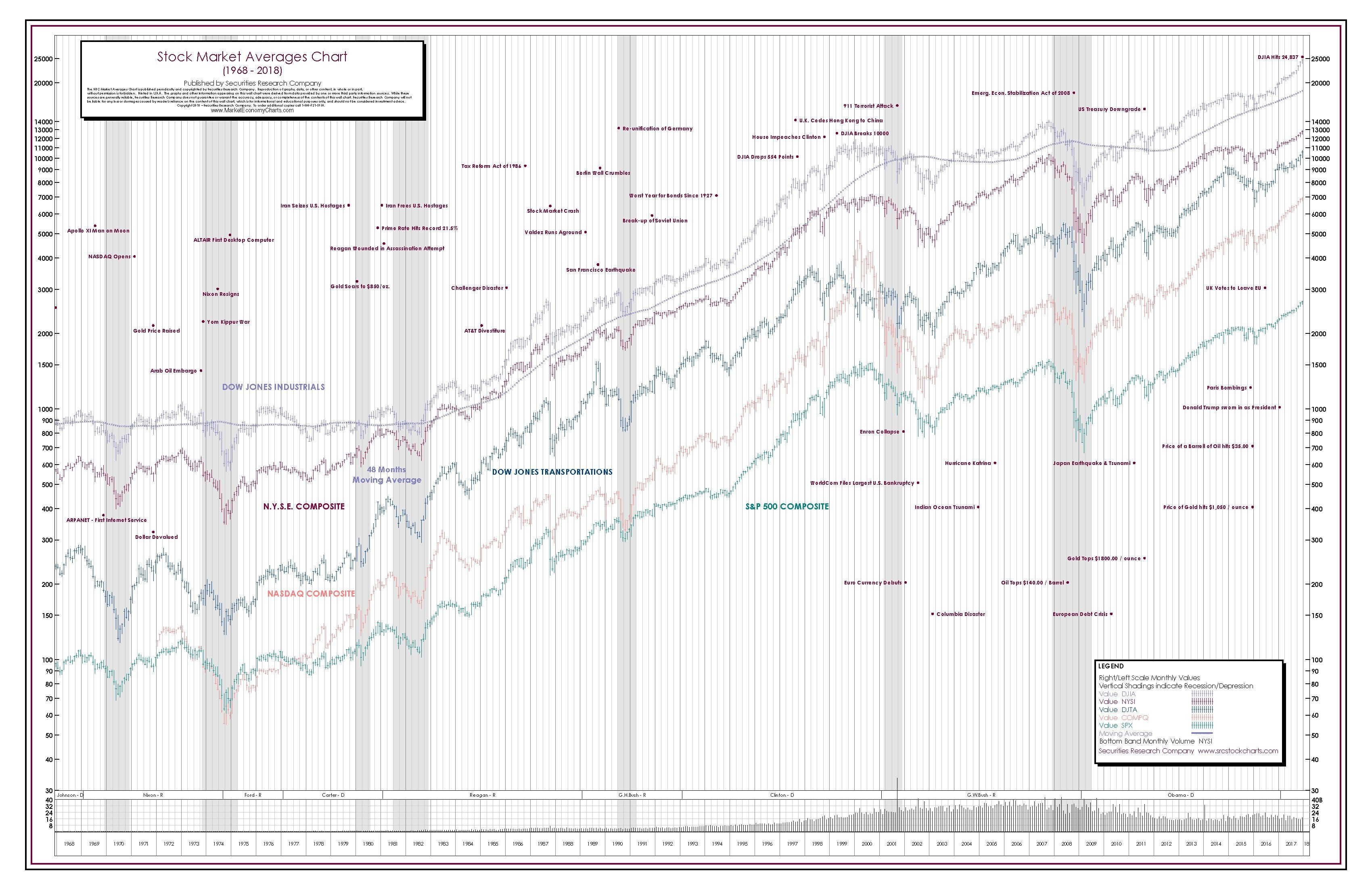 stock composite chart