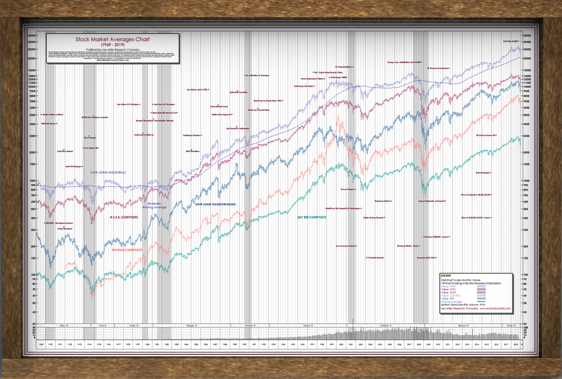 Stock Market Posters