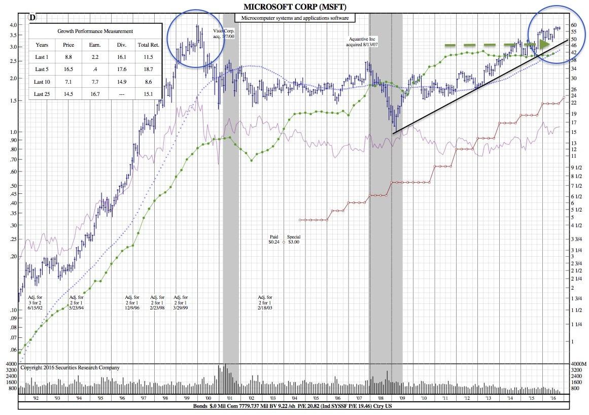 msft-25-year-chart