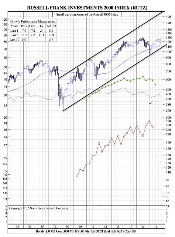 rut-12-year-chart