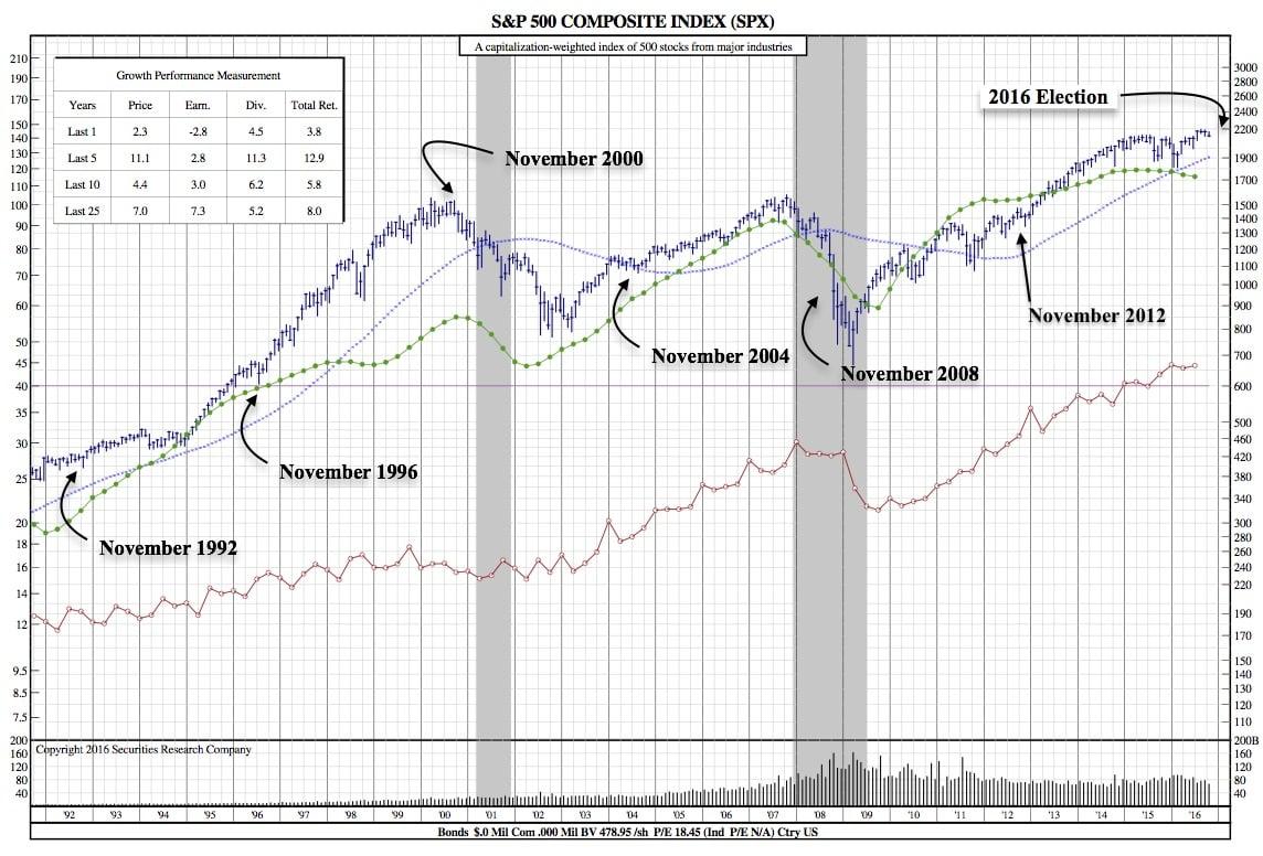 snp-25-year-chart