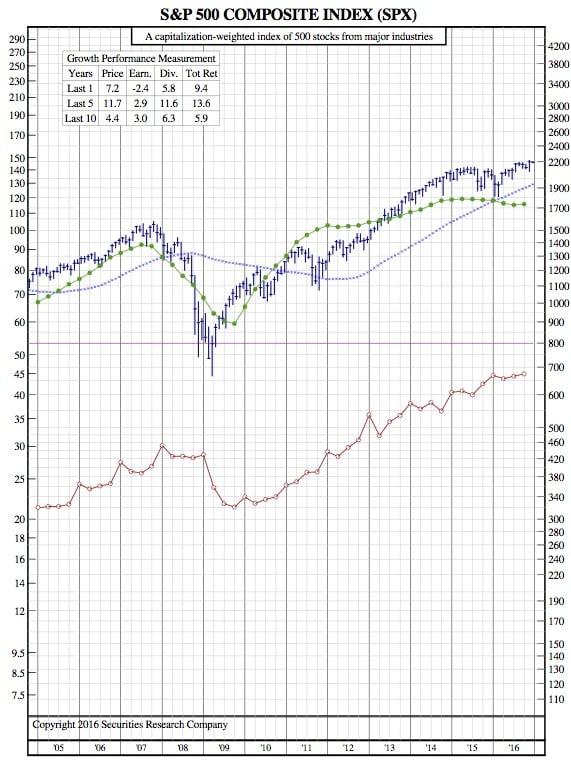 spx-12-year-chart