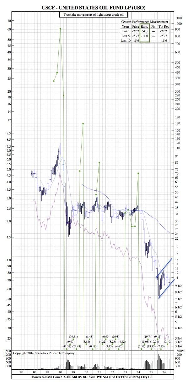 uso-12-year-chart