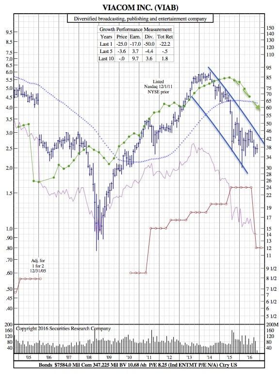 viab-12-year-chart